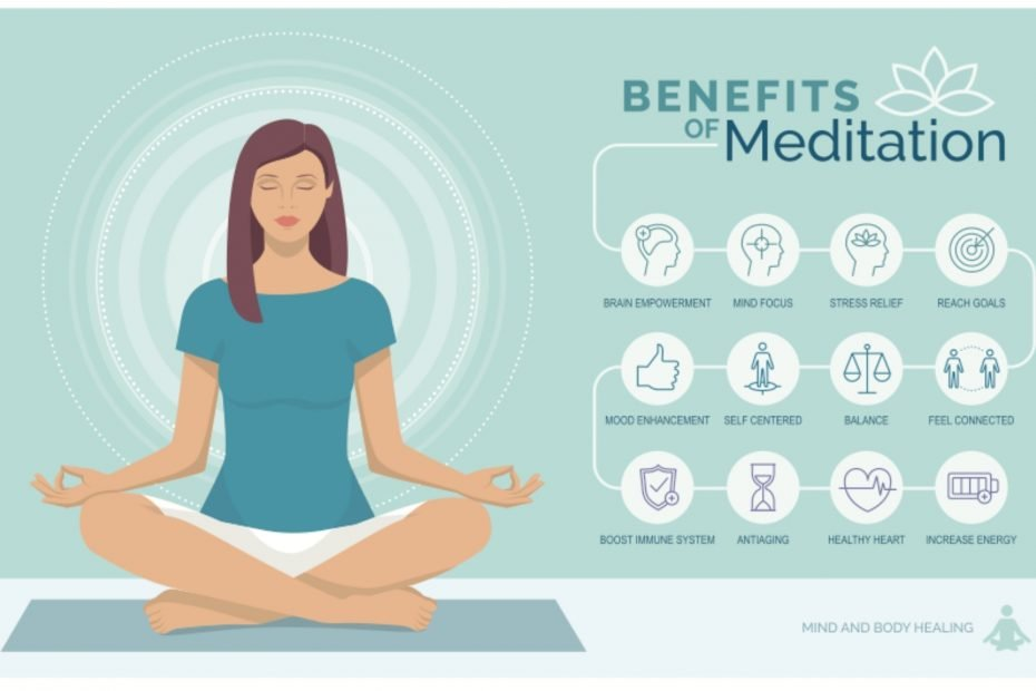 Infographic on the benefit of meditation.