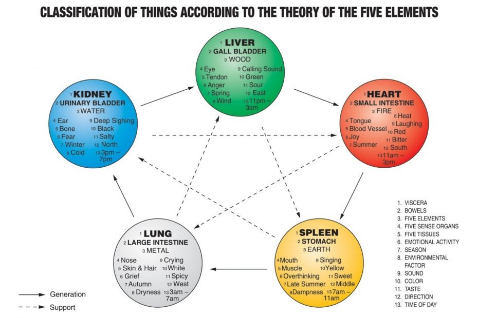A chart depicting what is the five element theory.